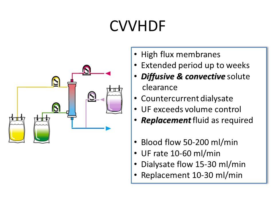 CVVHDF High flux membranes Extended period up to weeks