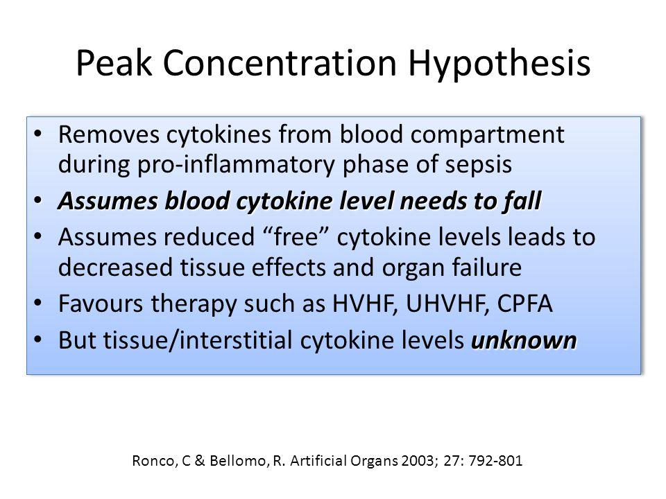 Peak Concentration Hypothesis