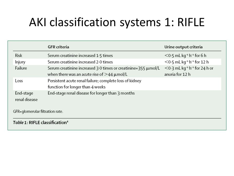 AKI classification systems 1: RIFLE