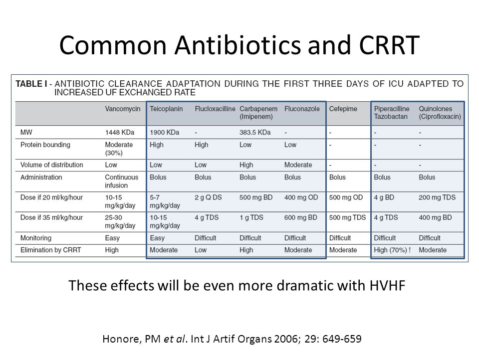 Common Antibiotics and CRRT