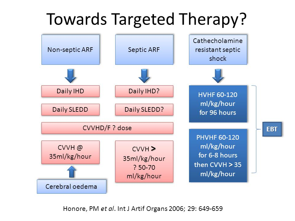 Towards Targeted Therapy