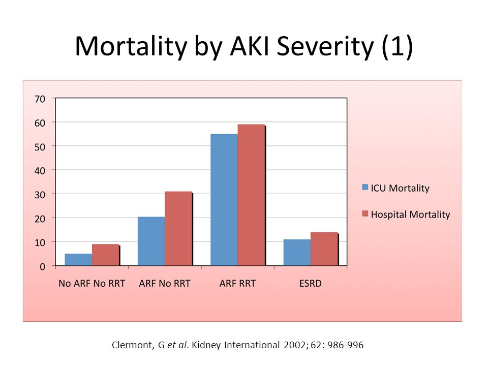 Mortality by AKI Severity (1)