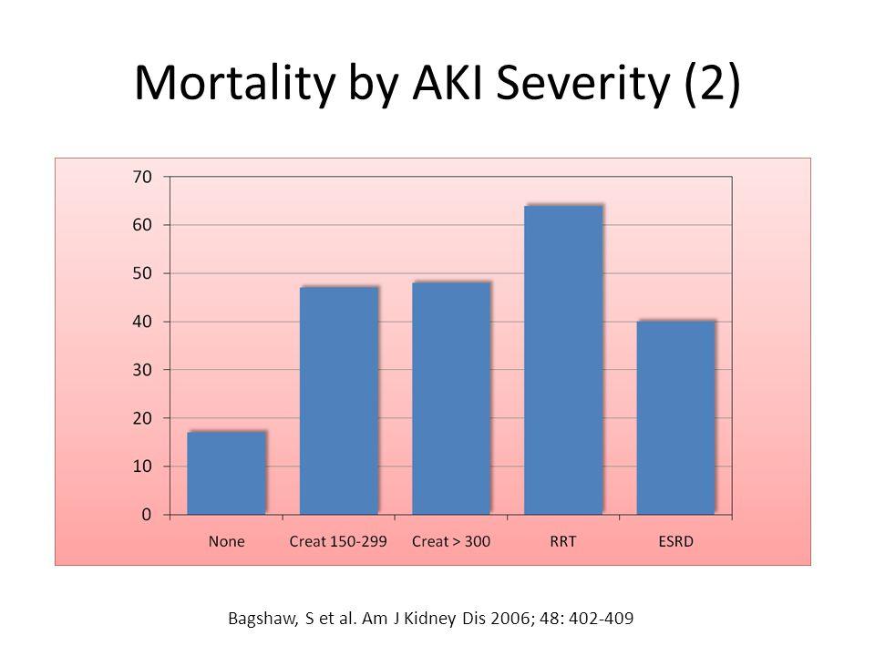 Mortality by AKI Severity (2)