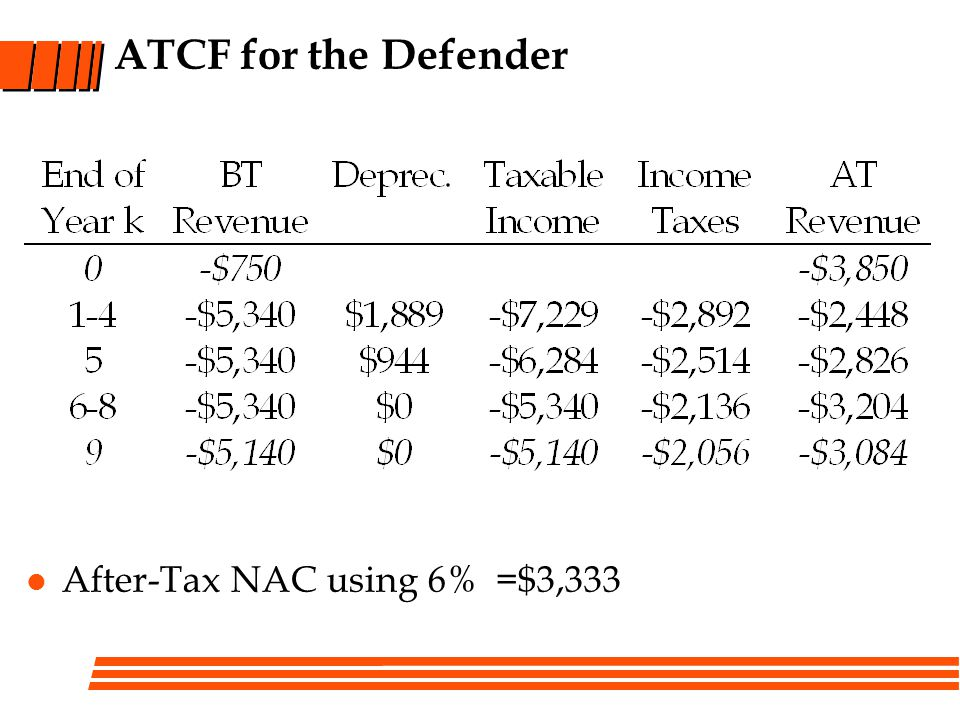 ATCF for the Defender After-Tax NAC using 6% =$3,333