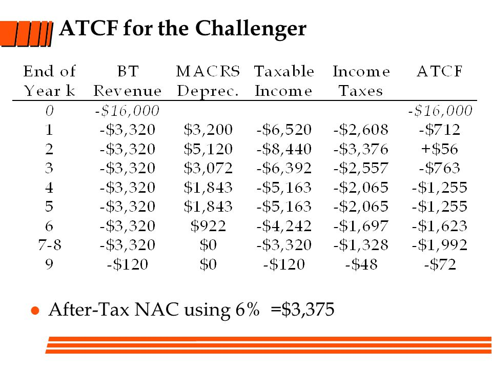 ATCF for the Challenger
