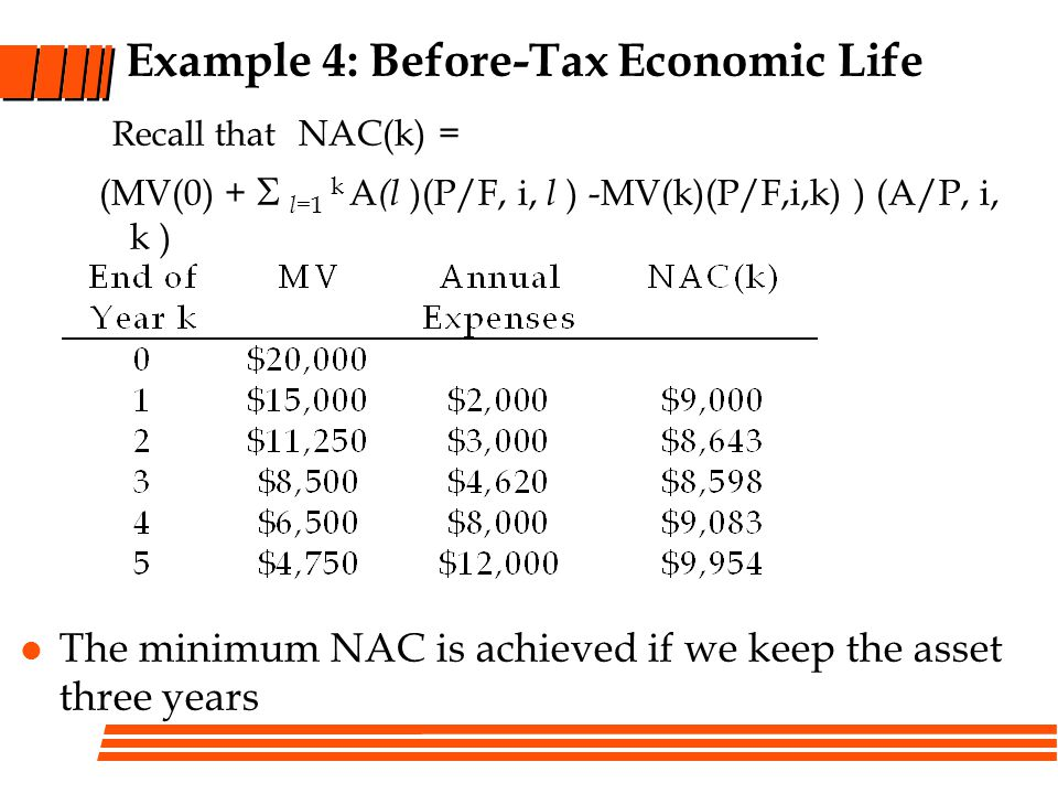 Example 4: Before-Tax Economic Life