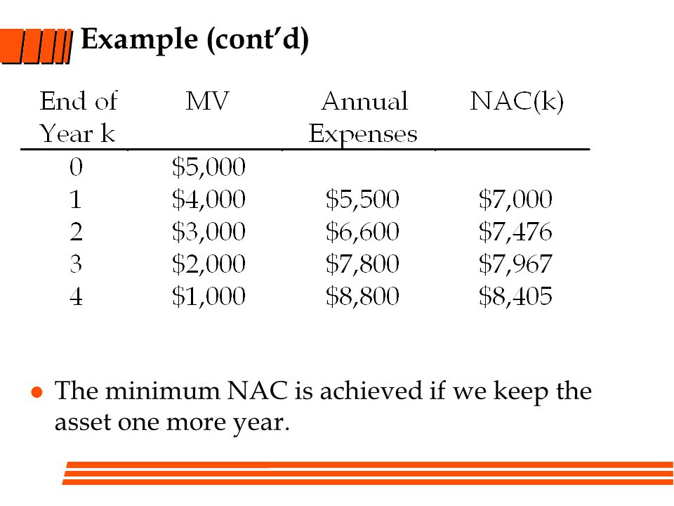 Example (cont'd) The minimum NAC is achieved if we keep the asset one more year.