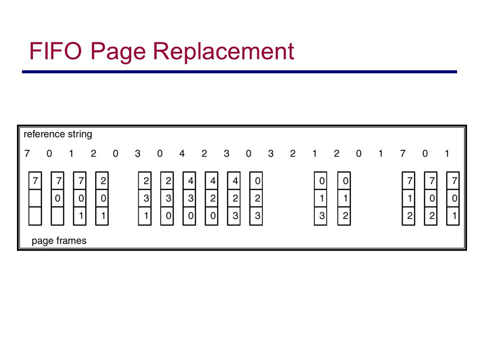 thesis page replacement algorithms