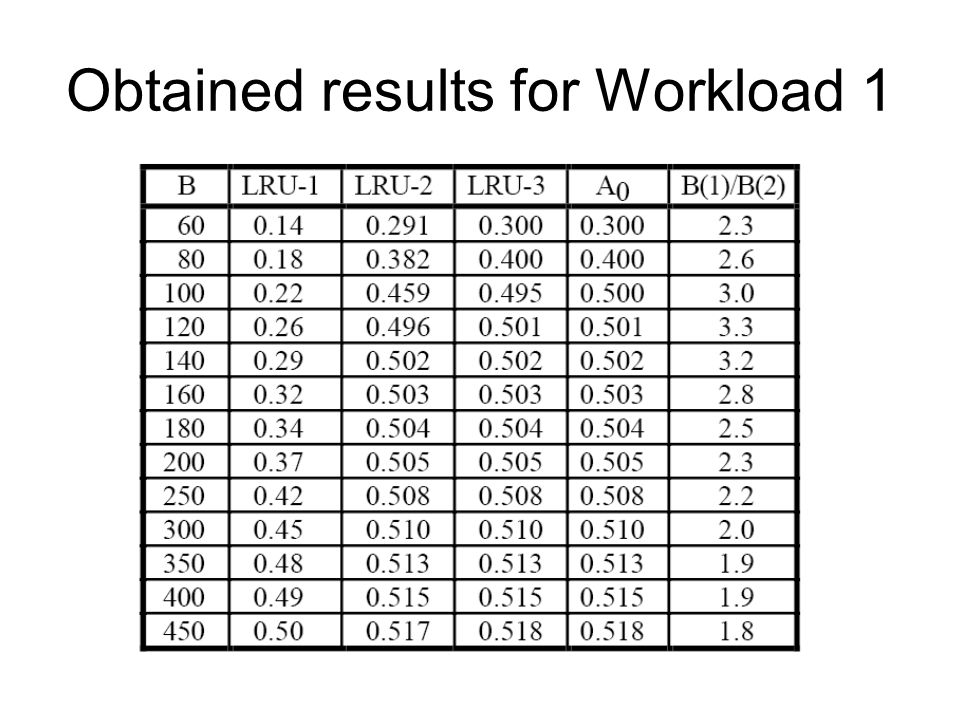 Obtained results for Workload 1
