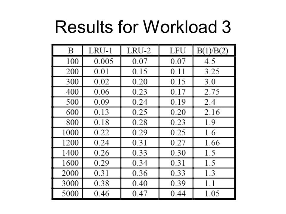 Results for Workload 3