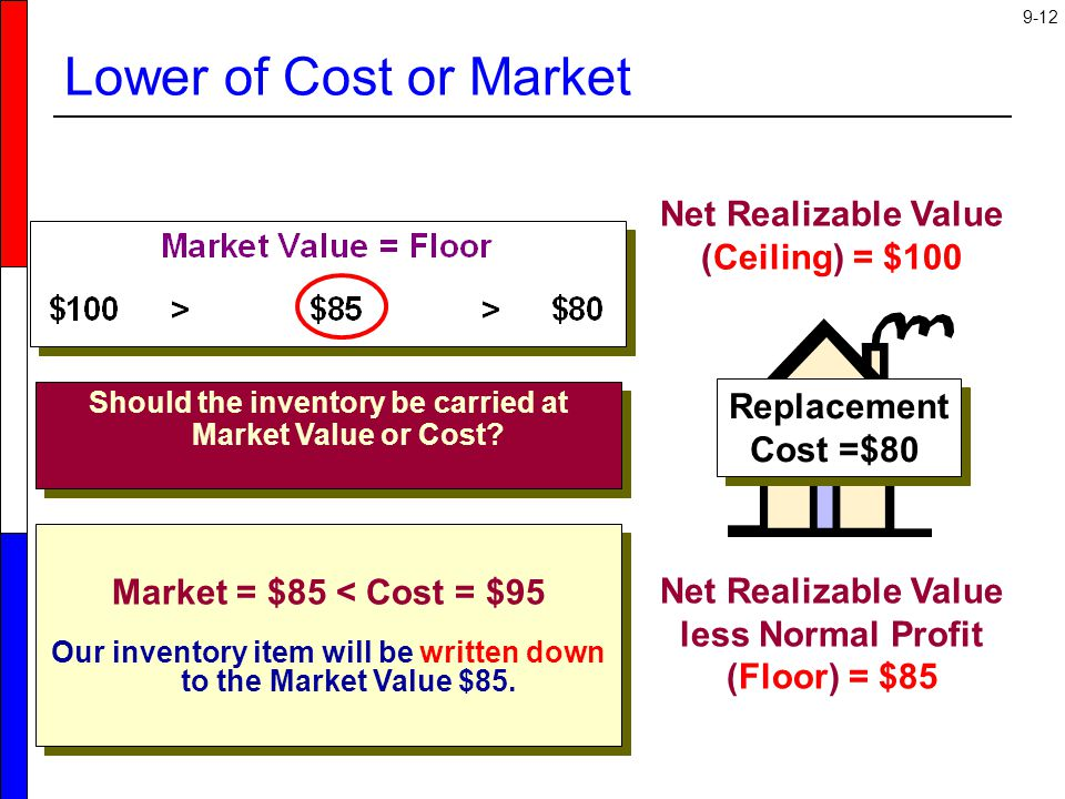 Lower of Cost or Market Net Realizable Value (Ceiling) = $100