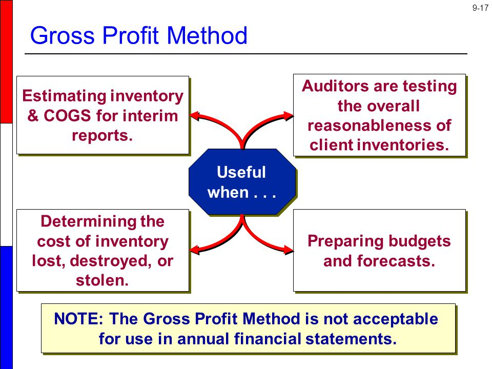Gross Profit Method Estimating inventory & COGS for interim reports. Auditors are testing the overall reasonableness of client inventories.