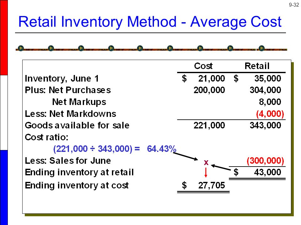 Retail Inventory Method - Average Cost