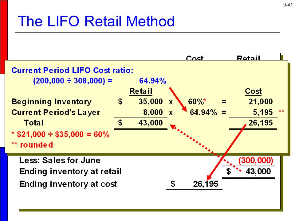 The LIFO Retail Method