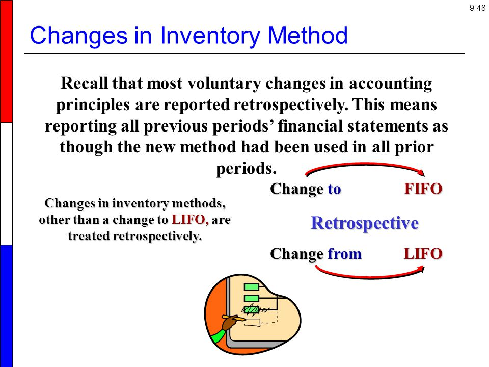 Changes in Inventory Method