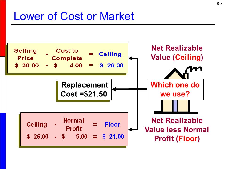 Net Realizable Value less Normal Profit (Floor)