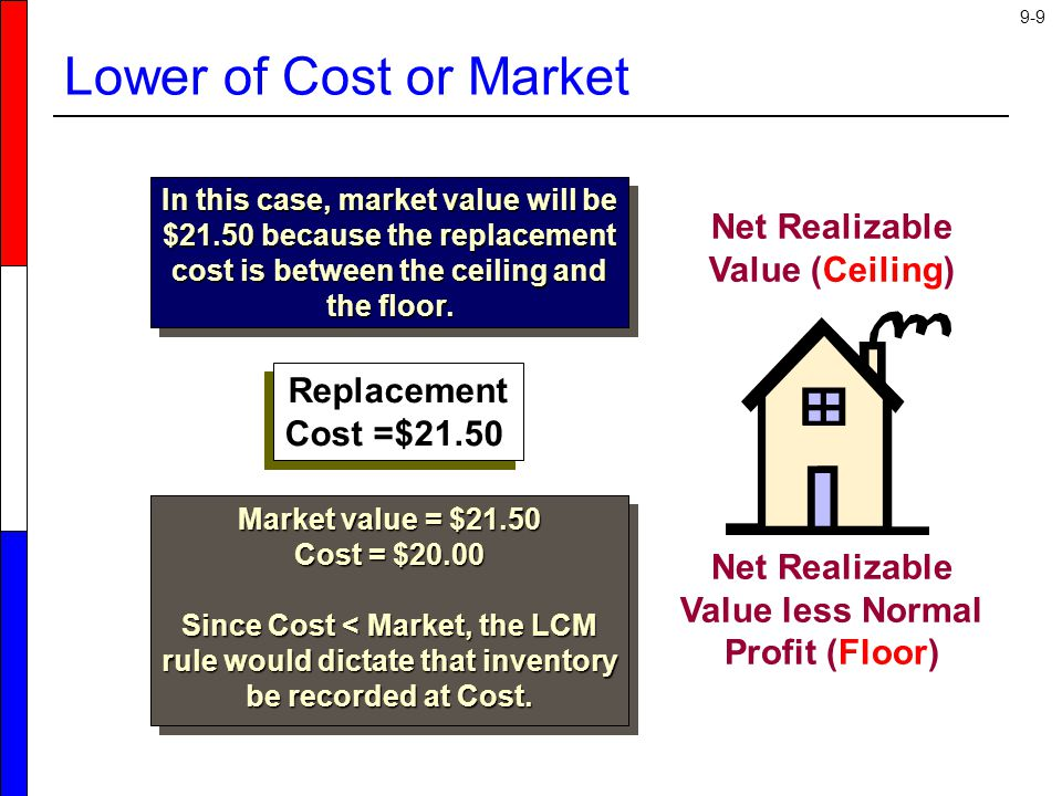 Lower of Cost or Market Net Realizable Value (Ceiling) Replacement