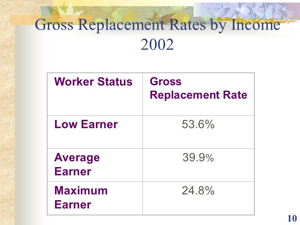 Gross Replacement Rates by Income 2002