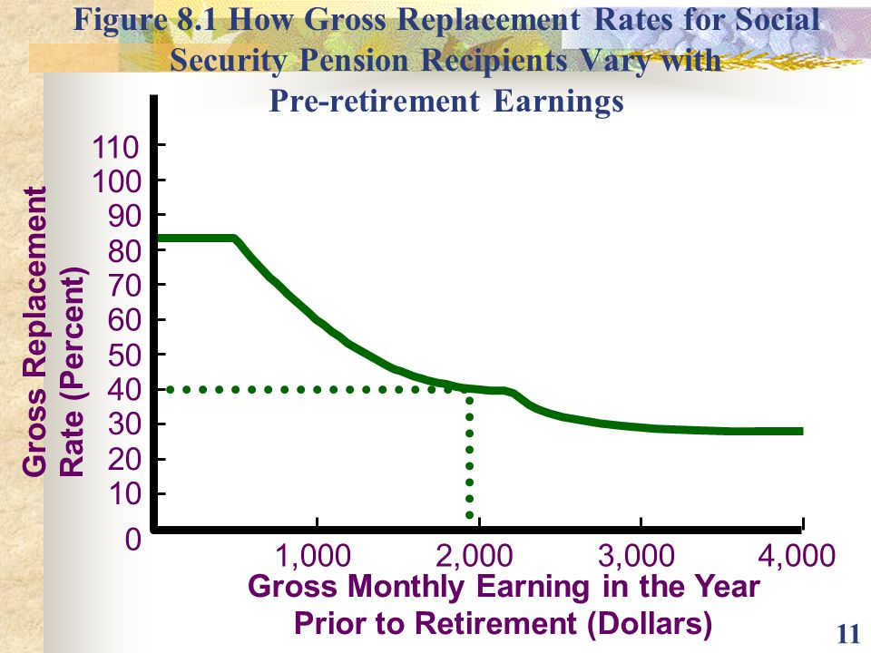 Gross Monthly Earning in the Year Prior to Retirement (Dollars)