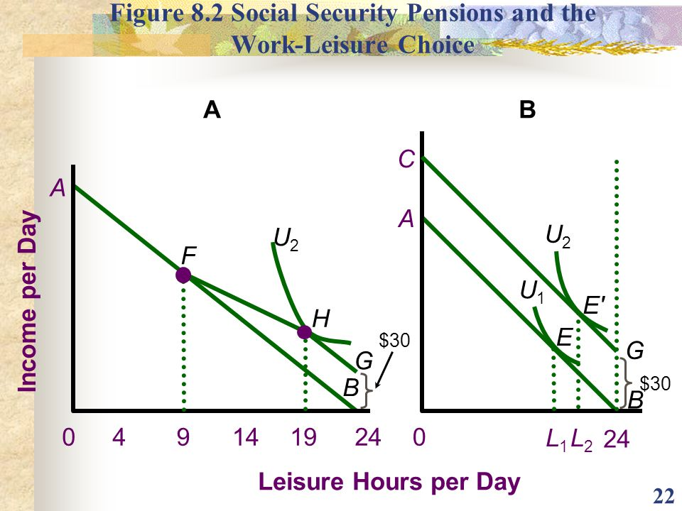 Figure 8.2 Social Security Pensions and the Work-Leisure Choice