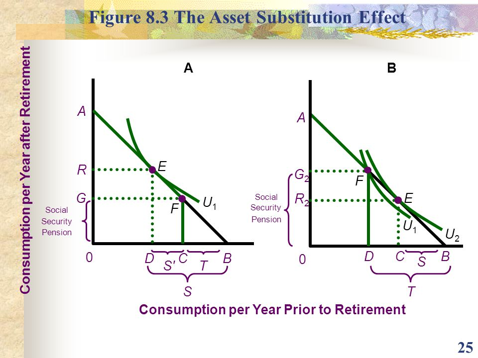 Figure 8.3 The Asset Substitution Effect