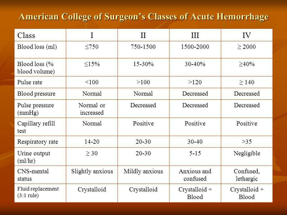 American College of Surgeon's Classes of Acute Hemorrhage