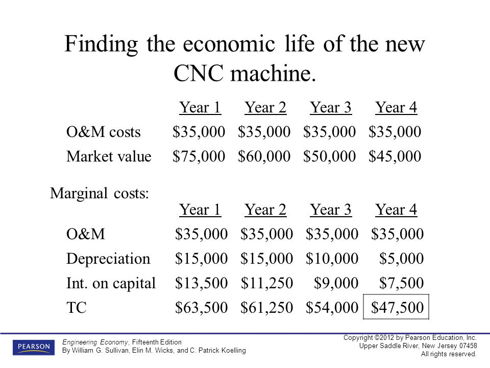 Finding the economic life of the new CNC machine.