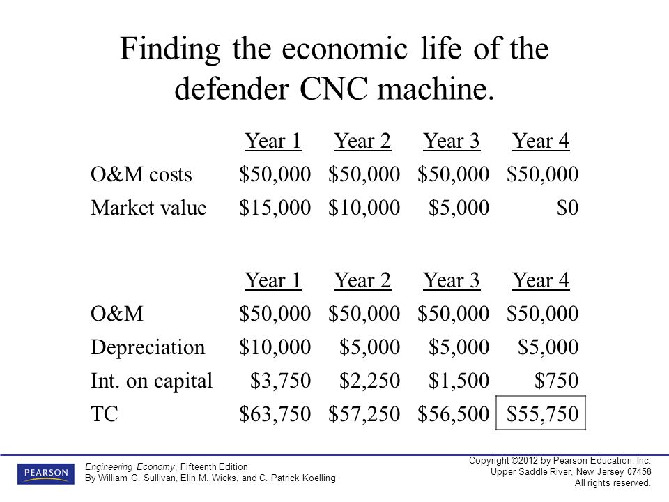 Finding the economic life of the defender CNC machine.