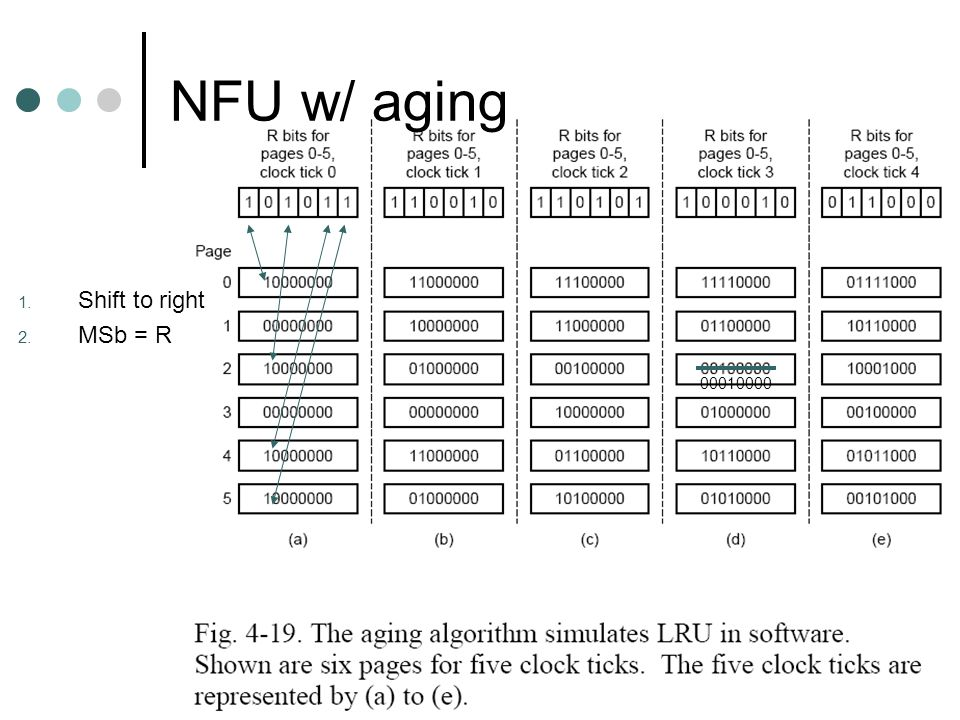 NFU w/ aging Shift to right MSb = R 00010000