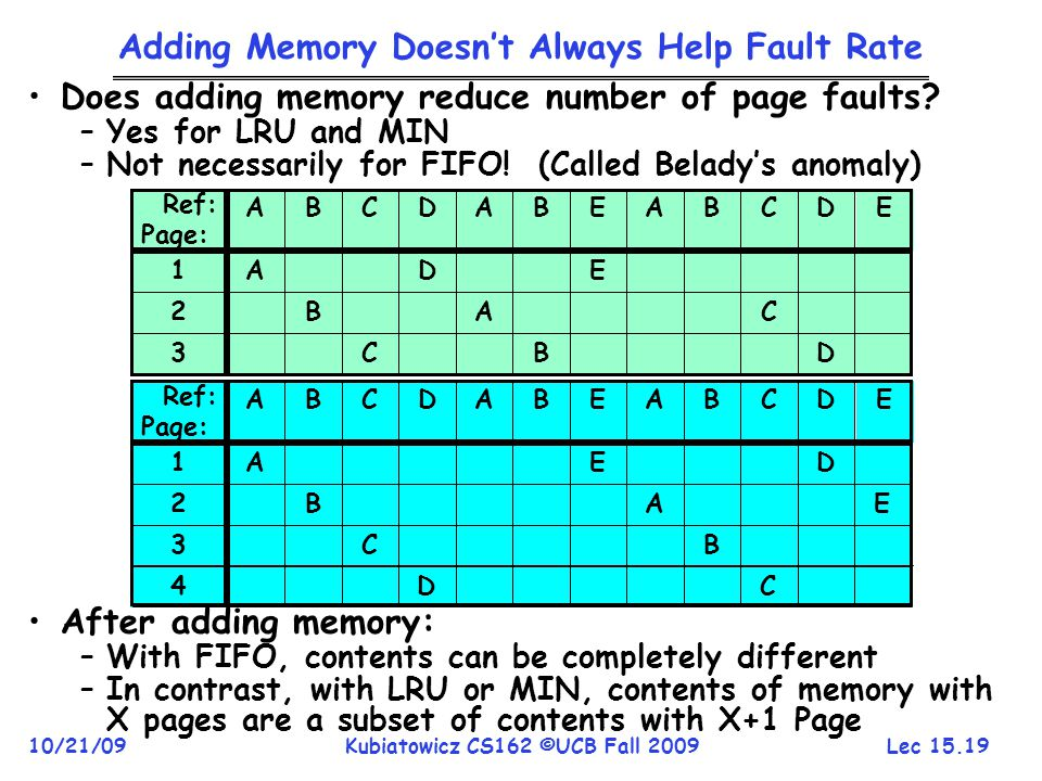 Adding Memory Doesn't Always Help Fault Rate