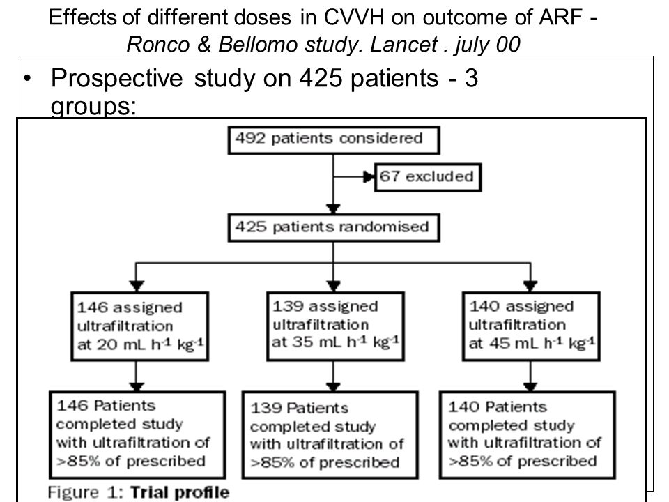 Prospective study on 425 patients - 3 groups: