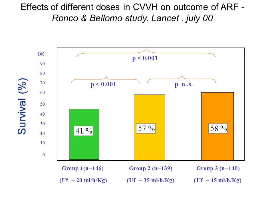 Effects of different doses in CVVH on outcome of ARF - Ronco & Bellomo study. Lancet . july 00