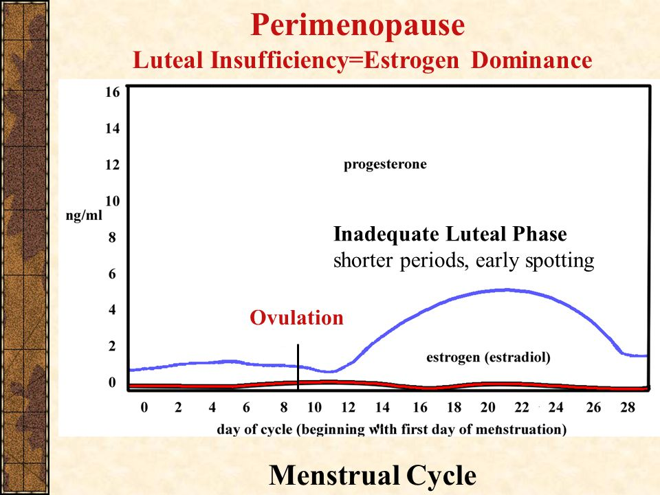 Luteal Insufficiency=Estrogen Dominance