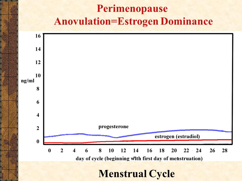 Anovulation=Estrogen Dominance