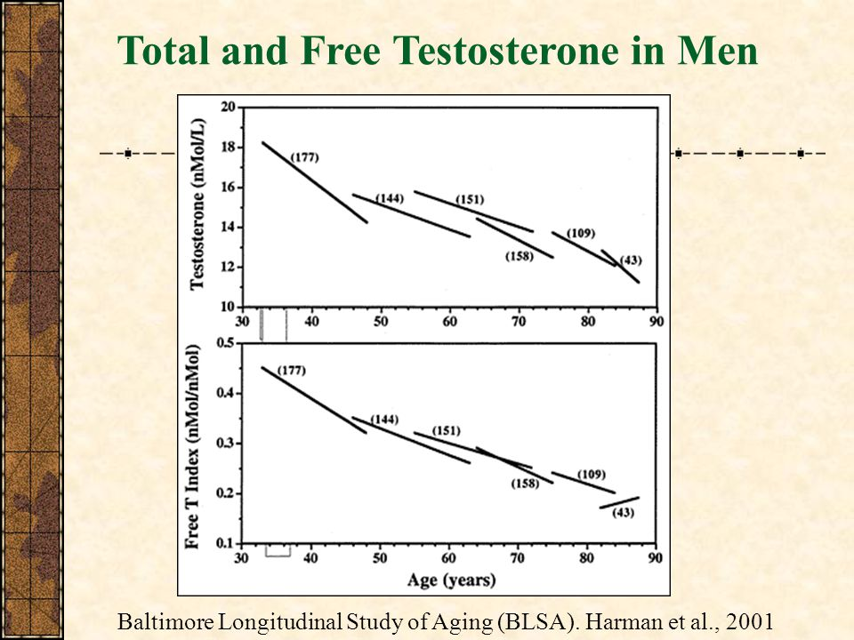 Total and Free Testosterone in Men