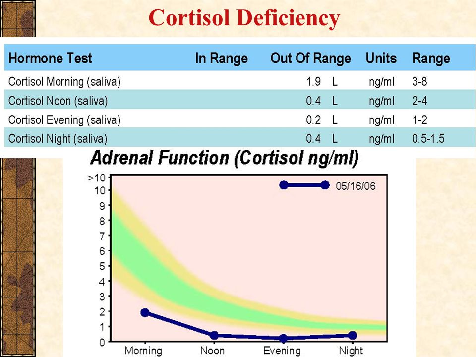 Cortisol Deficiency