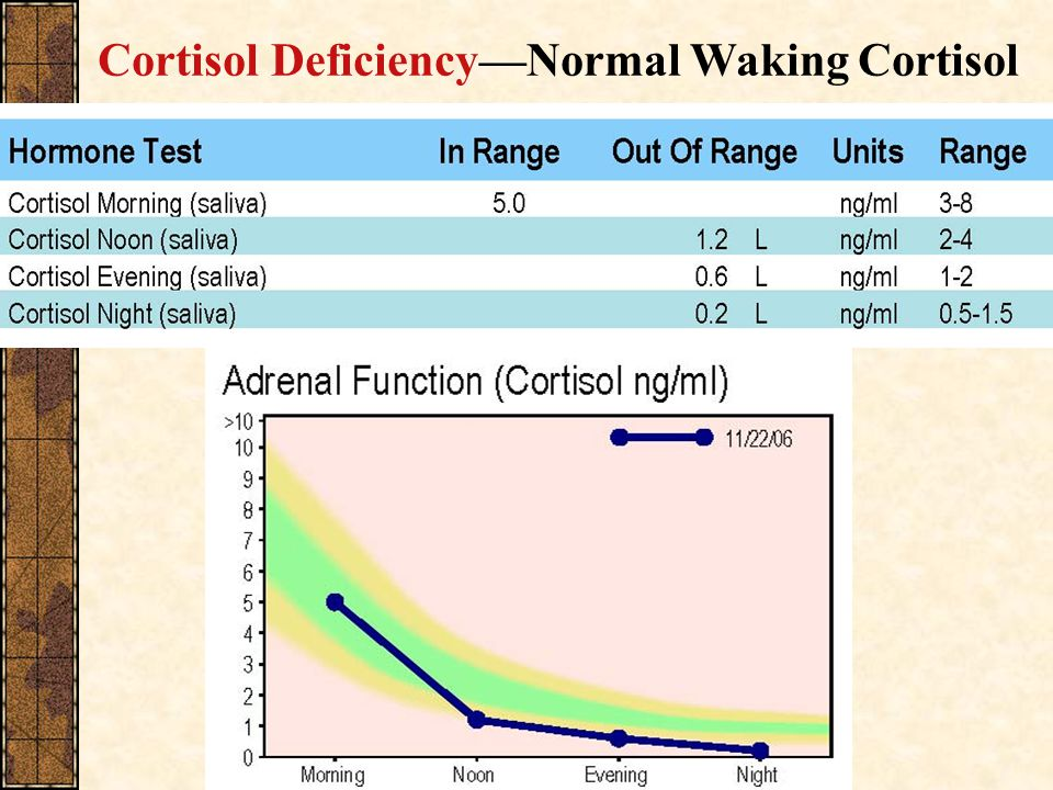 Cortisol Deficiency—Normal Waking Cortisol
