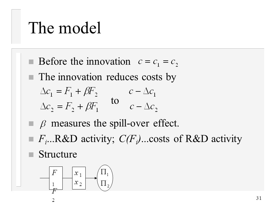 The model Before the innovation The innovation reduces costs by