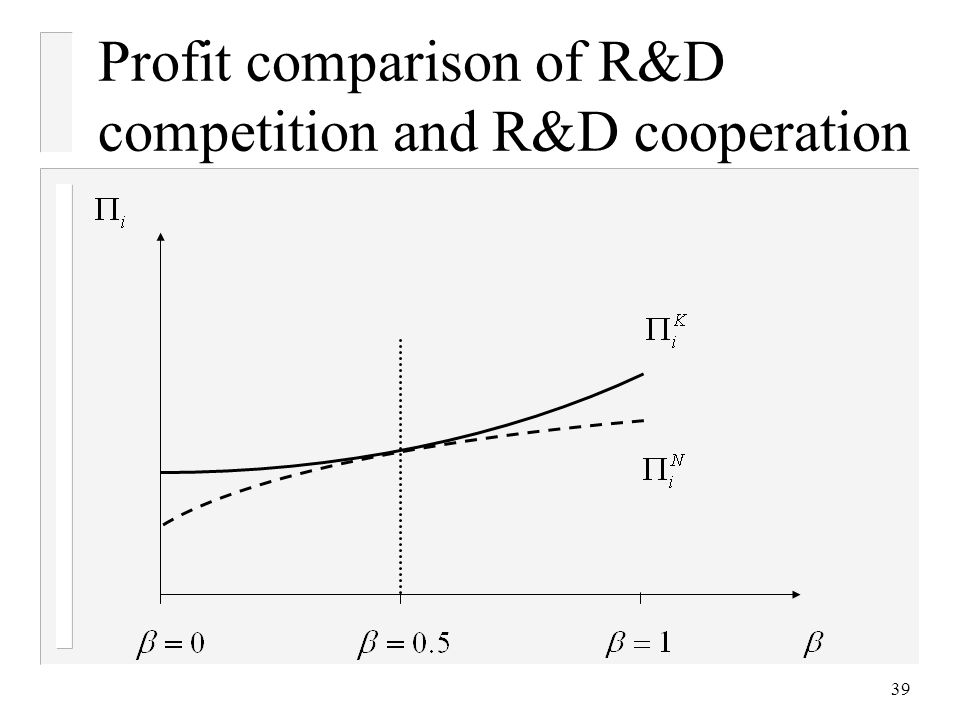 Profit comparison of R&D competition and R&D cooperation