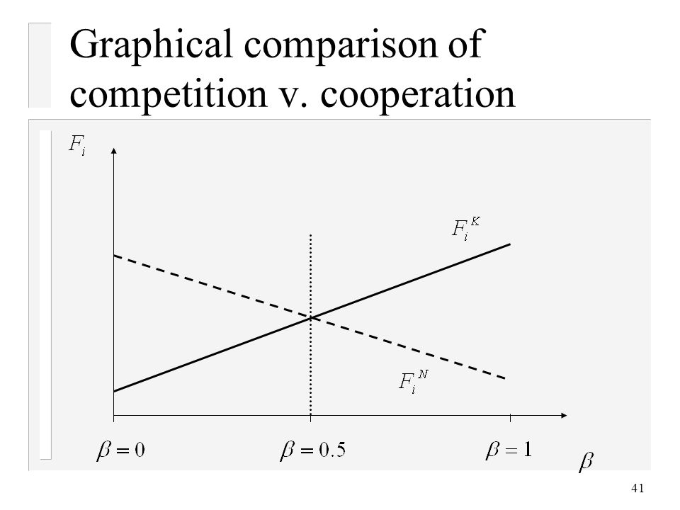 Graphical comparison of competition v. cooperation