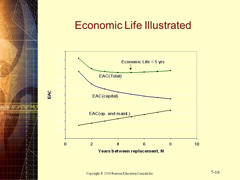 Economic Life Illustrated