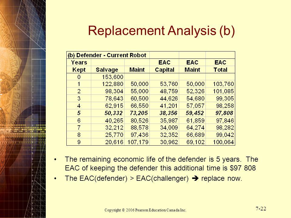 Replacement Analysis (b)