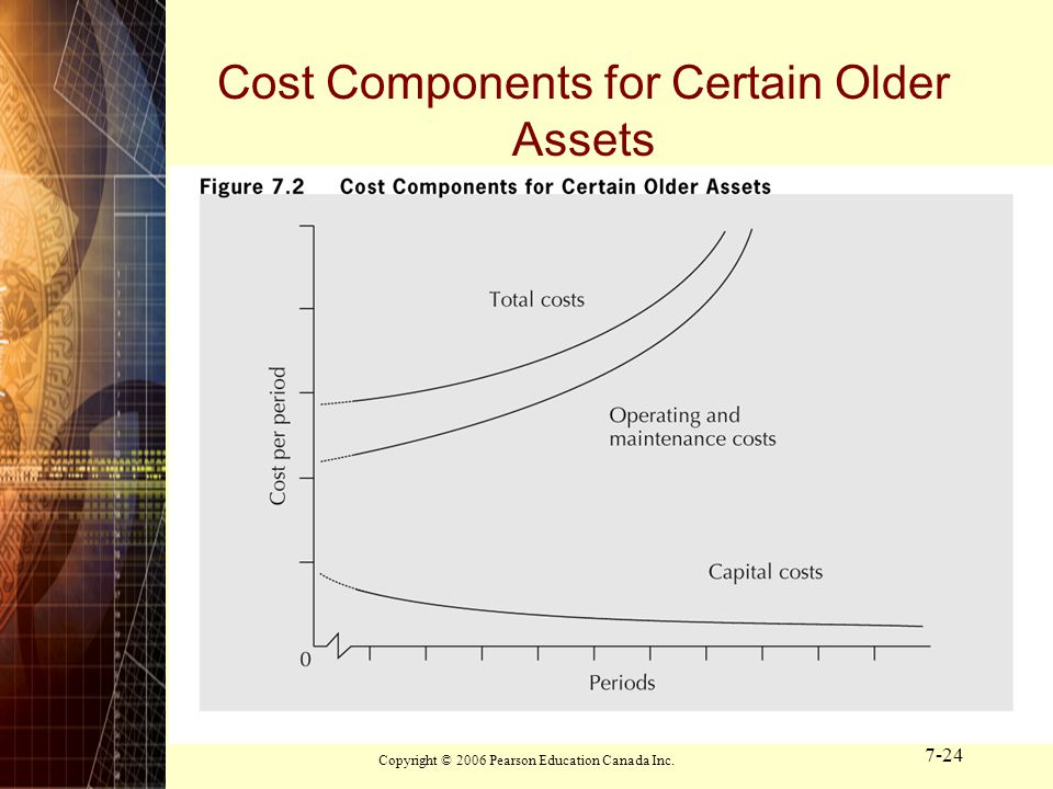 Cost Components for Certain Older Assets
