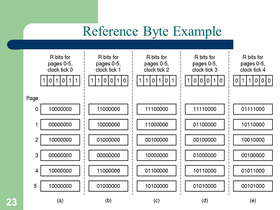 Reference Byte Example