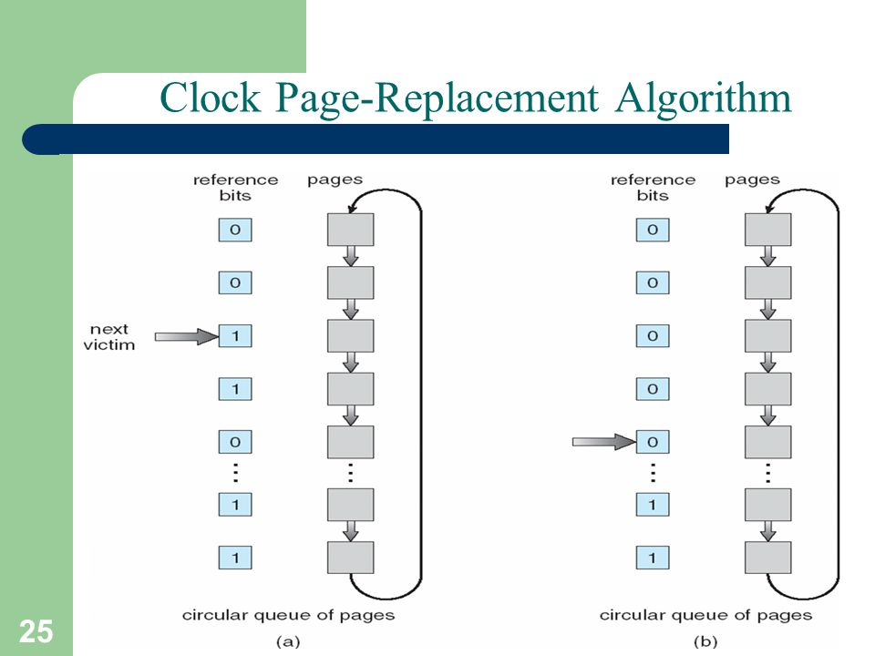 Clock Page-Replacement Algorithm