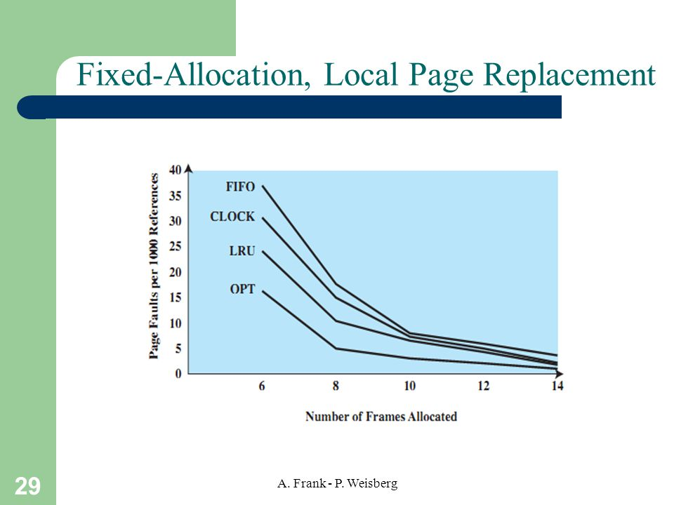 Fixed-Allocation, Local Page Replacement