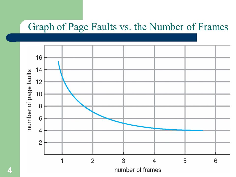 Graph of Page Faults vs. the Number of Frames