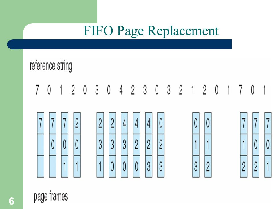 FIFO Page Replacement A. Frank - P. Weisberg