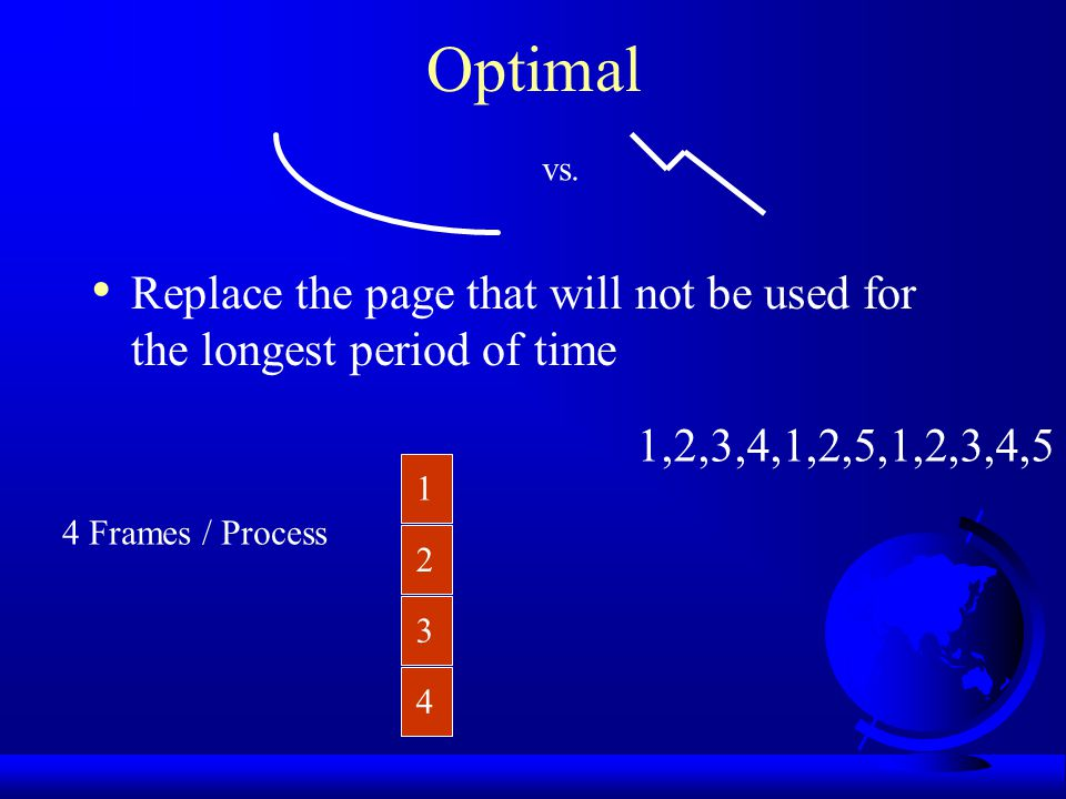 Optimal vs. Replace the page that will not be used for the longest period of time. 1,2,3,4,1,2,5,1,2,3,4,5.