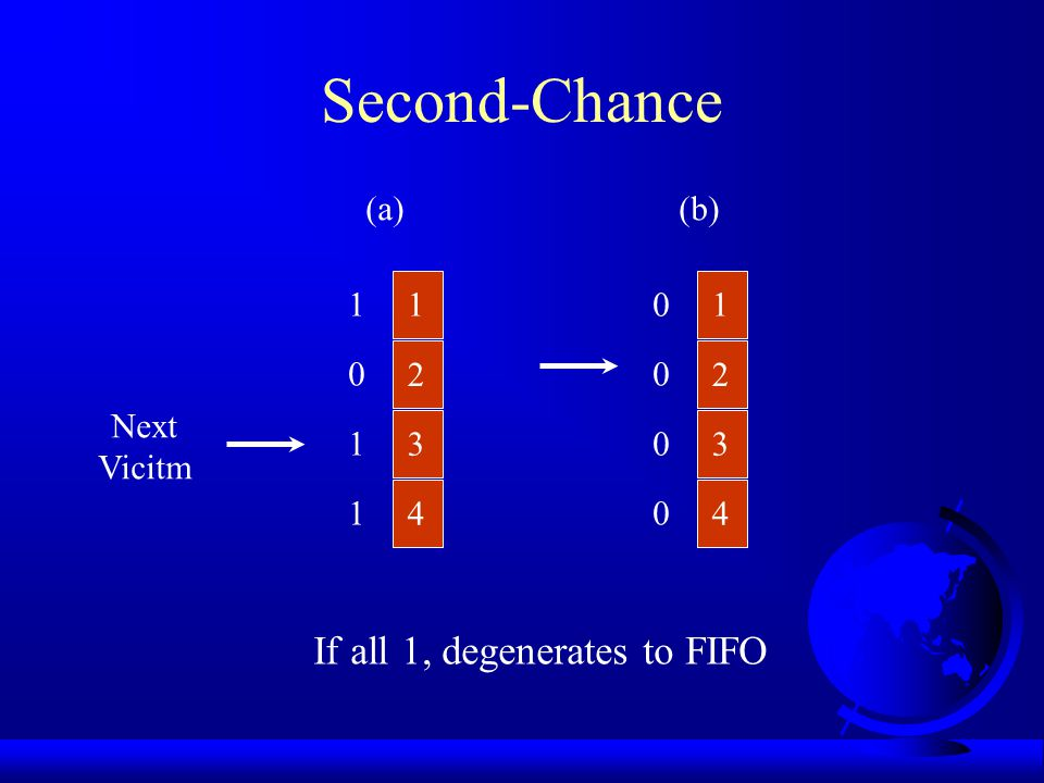 Second-Chance If all 1, degenerates to FIFO (a) (b) 1 1 1 2 2 Next